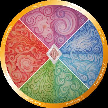 The Harmony Wheel (TM)