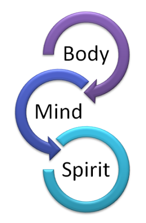 body mind spirit graphic